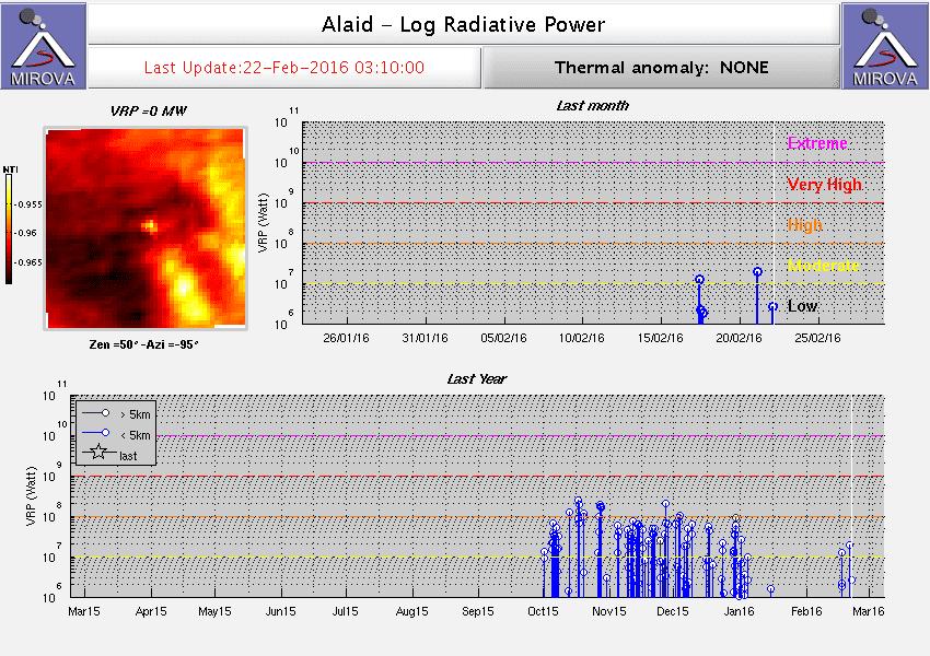 MODIS thermal signal from Alaid volcano (MIROVA)