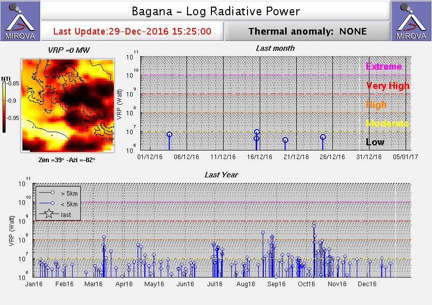 Heat signal from Bagana volcano (MIROVA)