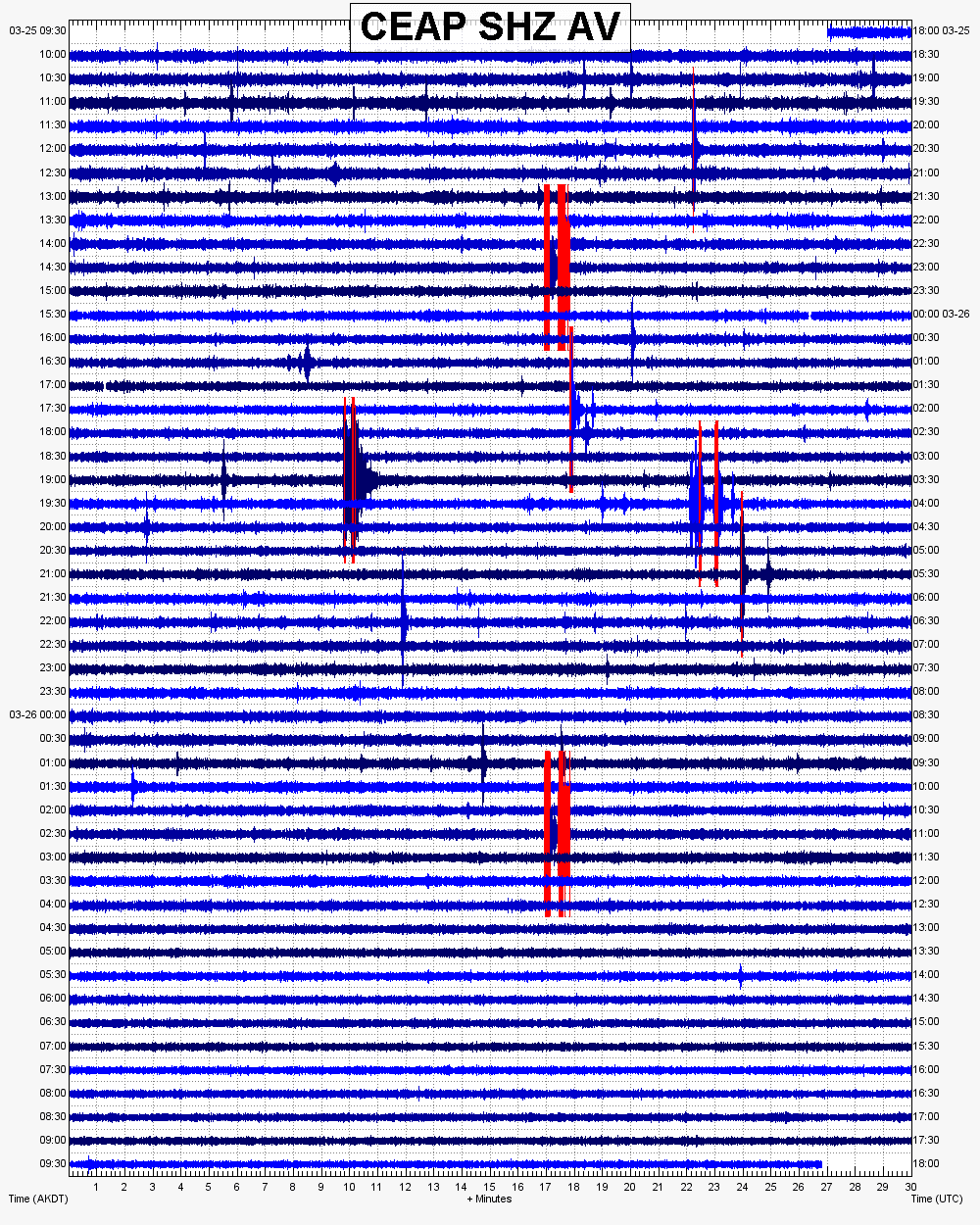 Current seismic signal at Semisopochnoi (AVO)