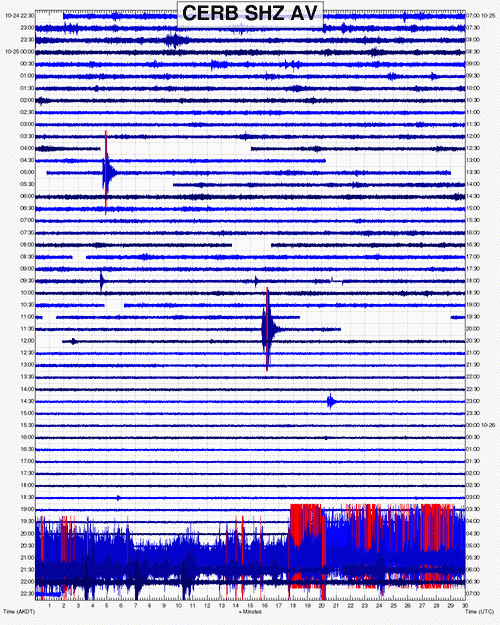 Seismic signal from Semisopochnoi volcano this morning, showing the eruption (image: AVO)