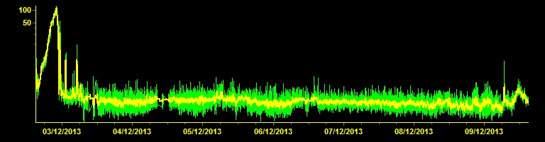 Current tremor signal (ESLN station, INGV Catania)