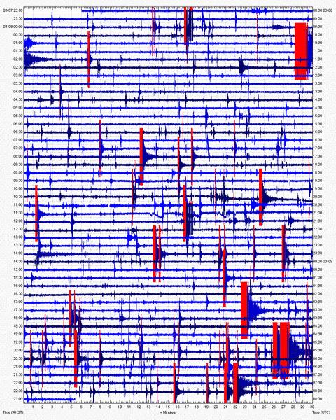 Seismic activity recorded at Iliamna volcano on 9 Mar 2012 (AVO)