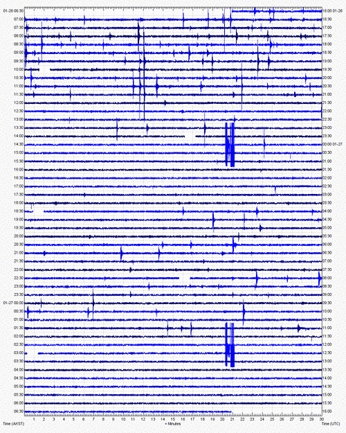 Current seismic signal at Katmai volcano (KBM station, AVO)
