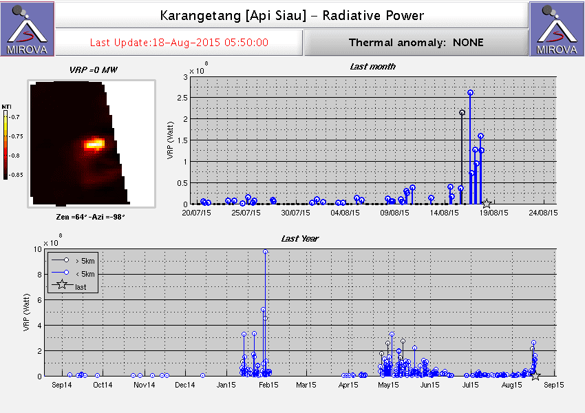 Thermal signal from Karangetang volcano (MIROVA)