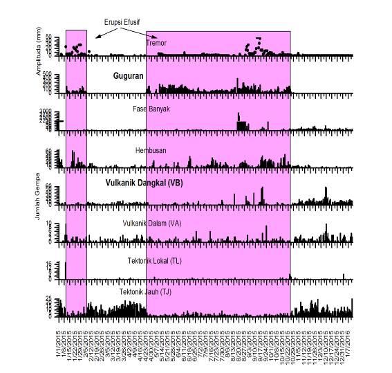 Seismic activity at Karangetang since Jan 2015 (VSI)