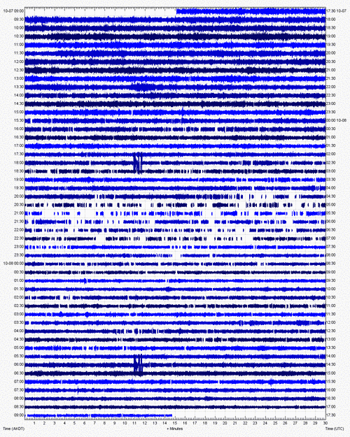 Current seismic signal from Little Sitkin (AVO)