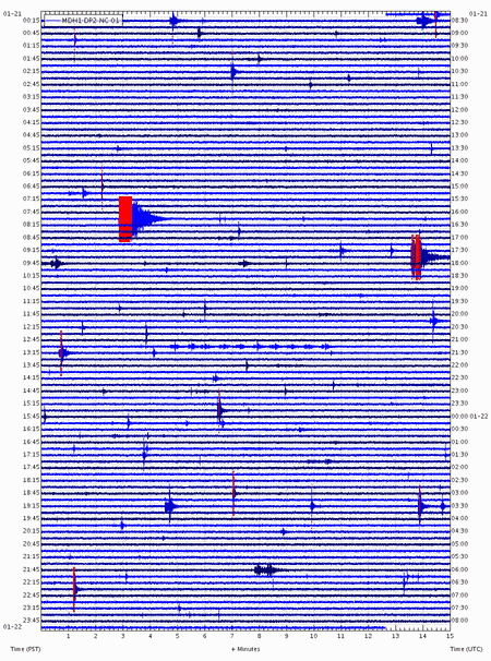 Seismic recording at Mammoth Mountain (MMS station, USGS)