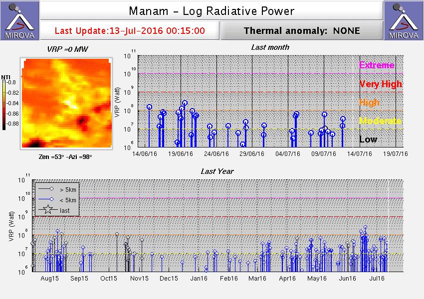 Heat signal from Manam volcano (MIROVA)