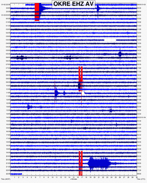 Current signal from OKRE seismic station on the northern flank of Okmok volcano 45 km (28 miles) to the S