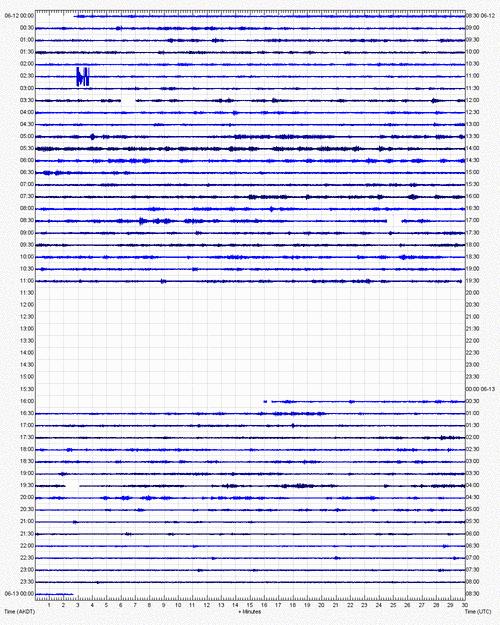 Current seismic recording from Pavlov volcano (PVV station, AVO)