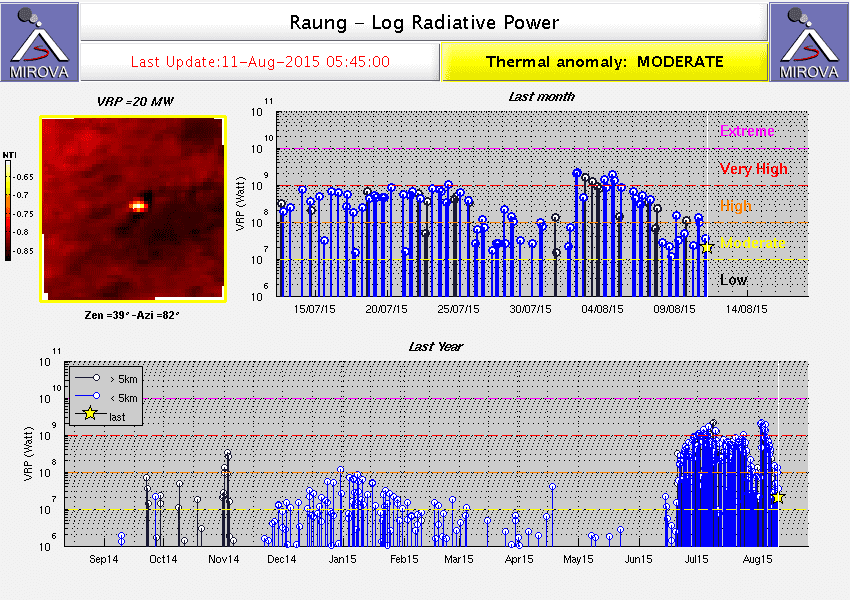 Heat signal from Raung volcano (MIROVA)