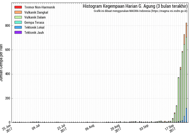 Seismic activity at Agung volcano over the past months, showin the strong increase during the past days (image: PVMBG)