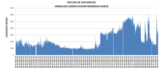 Seismicity at San Miguel since the beginning of 2015 (MARN)