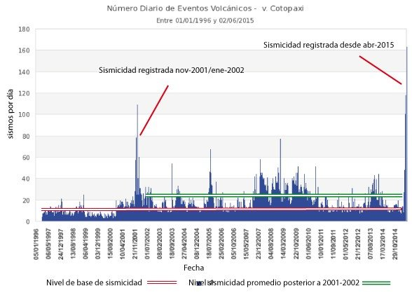 Seismic activity at Cotopaxi over the past 20 years (IGPEN)