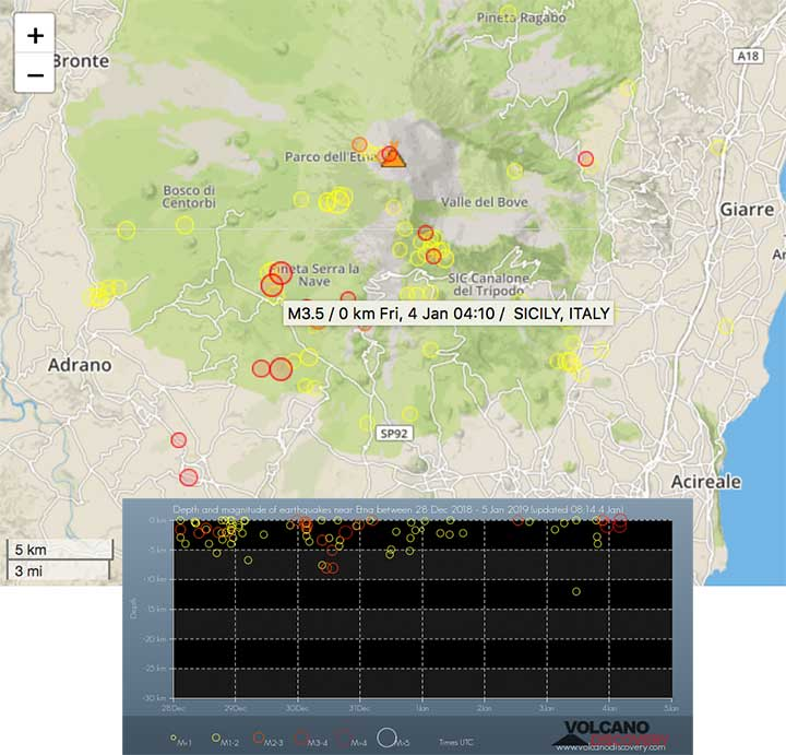 Recent earthquakes under Mt Etna volcano