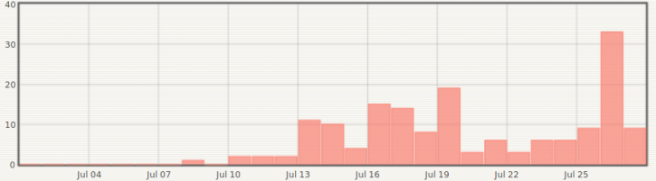 Number of earthquakes under Piton de la Fournaise volcano over the past weeks(OVPF)