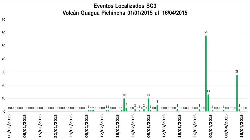 Earthquakes under Guagua Pichincha volcano in 2015 so far (IGEPN)