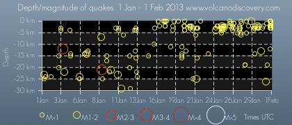 Earthquakes near Fuji in Jan 2013